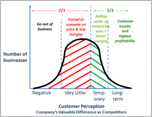Customer Perception Picture 11-4-13
